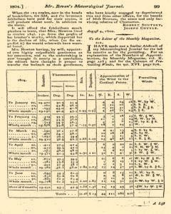 Monthly Magazine, September 01, 1804, Page 7
